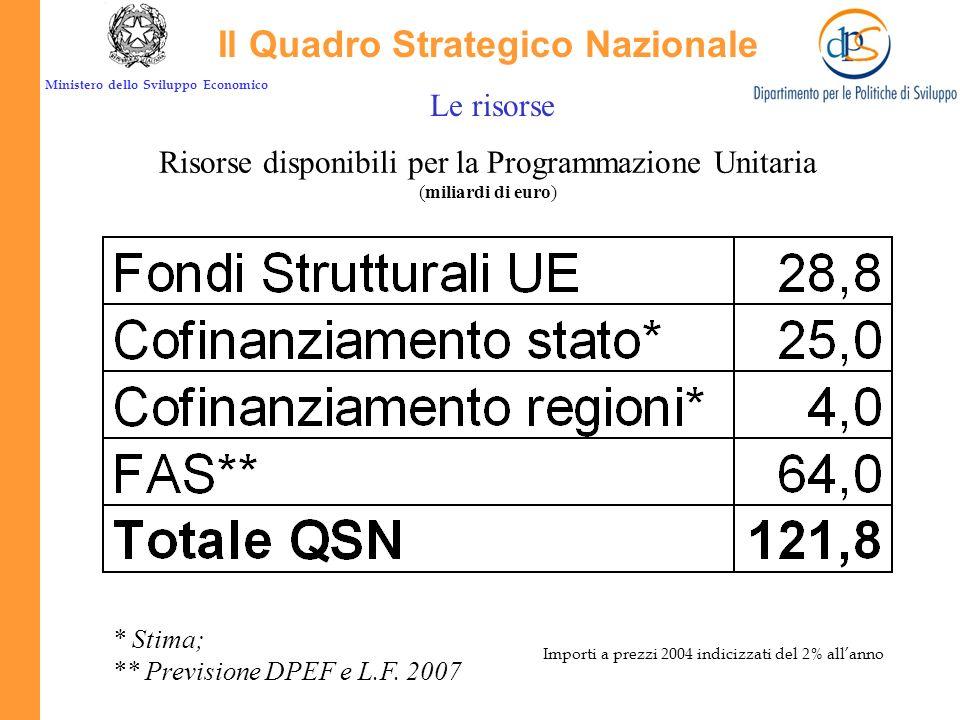 Ministero dello Sviluppo Economico Il Quadro Strategico Nazionale Le risorse Risorse disponibili per la Programmazione Unitaria (miliardi di euro) * Stima; ** Previsione DPEF e L.F.