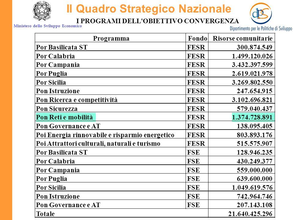 Ministero dello Sviluppo Economico TEMI PRIORITARI Codice*Descrizione Importo percentuale 16Trasporti ferroviari21,6% 17Ferrovie (RTE-T)34,7% 20Autostrade0,7% 21Autostrade (RTE-T)2,5% 22Strade nazionali17,1% 26Trasporti multimodali2,3% 28Sistemi di trasporto intelligenti3,0% 29Aeroporti3,0% 30Porti13,7% 85Preparazione, attuazione, sorveglianza e ispezioni0,8% 86Valutazione e studi; informazione e comunicazione0,6% TOTALE RISORSE FESR100,0% IL PON FESR RETI e MOBILITÁ