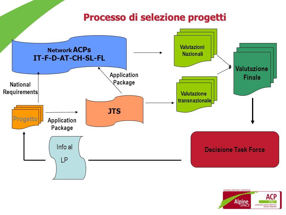 Processo di selezione progetti Progetto Valutazioni Nazionali Valutazione transnazionale Valutazione Finale Network ACPs IT-F-D-AT-CH-SL-FL JTS Applic