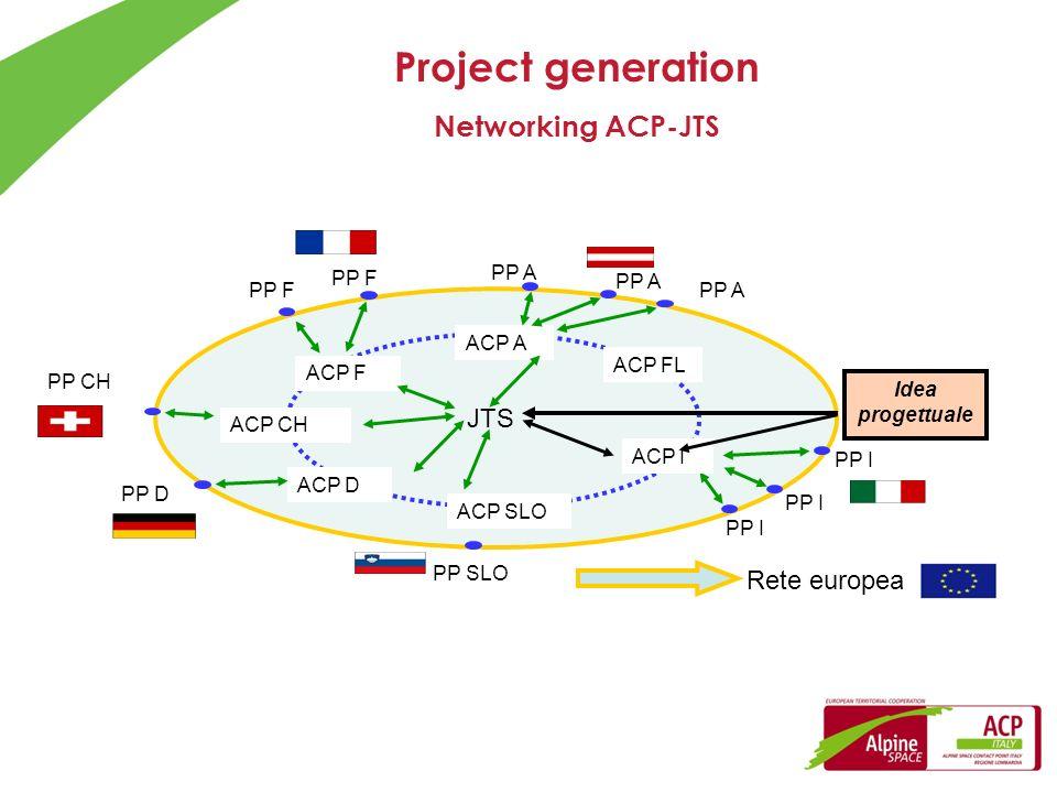 ACP F ACP CH ACP SLO ACP D ACP A PP I PP A PP F PP D PP I PP SLO PP A PP F PP A Rete europea JTS Idea progettuale ACP I Project generation Networking