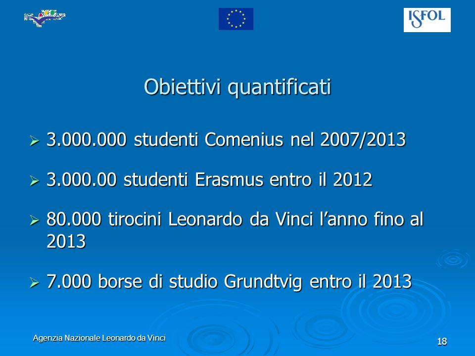 Agenzia Nazionale Leonardo da Vinci 18 Obiettivi quantificati 3.000.000 studenti Comenius nel 2007/2013 3.000.000 studenti Comenius nel 2007/2013 3.000.00 studenti Erasmus entro il 2012 3.000.00 studenti Erasmus entro il 2012 80.000 tirocini Leonardo da Vinci lanno fino al 2013 80.000 tirocini Leonardo da Vinci lanno fino al 2013 7.000 borse di studio Grundtvig entro il 2013 7.000 borse di studio Grundtvig entro il 2013