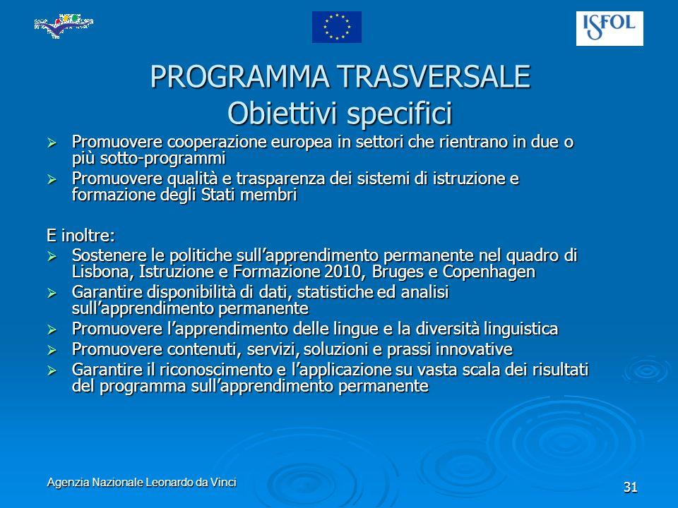 Agenzia Nazionale Leonardo da Vinci 31 PROGRAMMA TRASVERSALE Obiettivi specifici Promuovere cooperazione europea in settori che rientrano in due o più sotto-programmi Promuovere cooperazione europea in settori che rientrano in due o più sotto-programmi Promuovere qualità e trasparenza dei sistemi di istruzione e formazione degli Stati membri Promuovere qualità e trasparenza dei sistemi di istruzione e formazione degli Stati membri E inoltre: Sostenere le politiche sullapprendimento permanente nel quadro di Lisbona, Istruzione e Formazione 2010, Bruges e Copenhagen Sostenere le politiche sullapprendimento permanente nel quadro di Lisbona, Istruzione e Formazione 2010, Bruges e Copenhagen Garantire disponibilità di dati, statistiche ed analisi sullapprendimento permanente Garantire disponibilità di dati, statistiche ed analisi sullapprendimento permanente Promuovere lapprendimento delle lingue e la diversità linguistica Promuovere lapprendimento delle lingue e la diversità linguistica Promuovere contenuti, servizi, soluzioni e prassi innovative Promuovere contenuti, servizi, soluzioni e prassi innovative Garantire il riconoscimento e lapplicazione su vasta scala dei risultati del programma sullapprendimento permanente Garantire il riconoscimento e lapplicazione su vasta scala dei risultati del programma sullapprendimento permanente