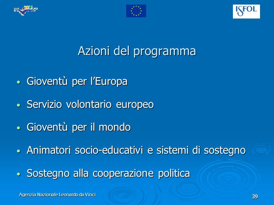 Agenzia Nazionale Leonardo da Vinci 39 Azioni del programma Gioventù per lEuropa Gioventù per lEuropa Servizio volontario europeo Servizio volontario europeo Gioventù per il mondo Gioventù per il mondo Animatori socio-educativi e sistemi di sostegno Animatori socio-educativi e sistemi di sostegno Sostegno alla cooperazione politica Sostegno alla cooperazione politica