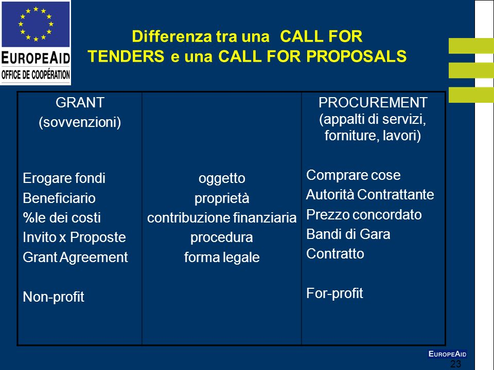 23 Differenza tra una CALL FOR TENDERS e una CALL FOR PROPOSALS GRANT (sovvenzioni) Erogare fondi Beneficiario %le dei costi Invito x Proposte Grant A