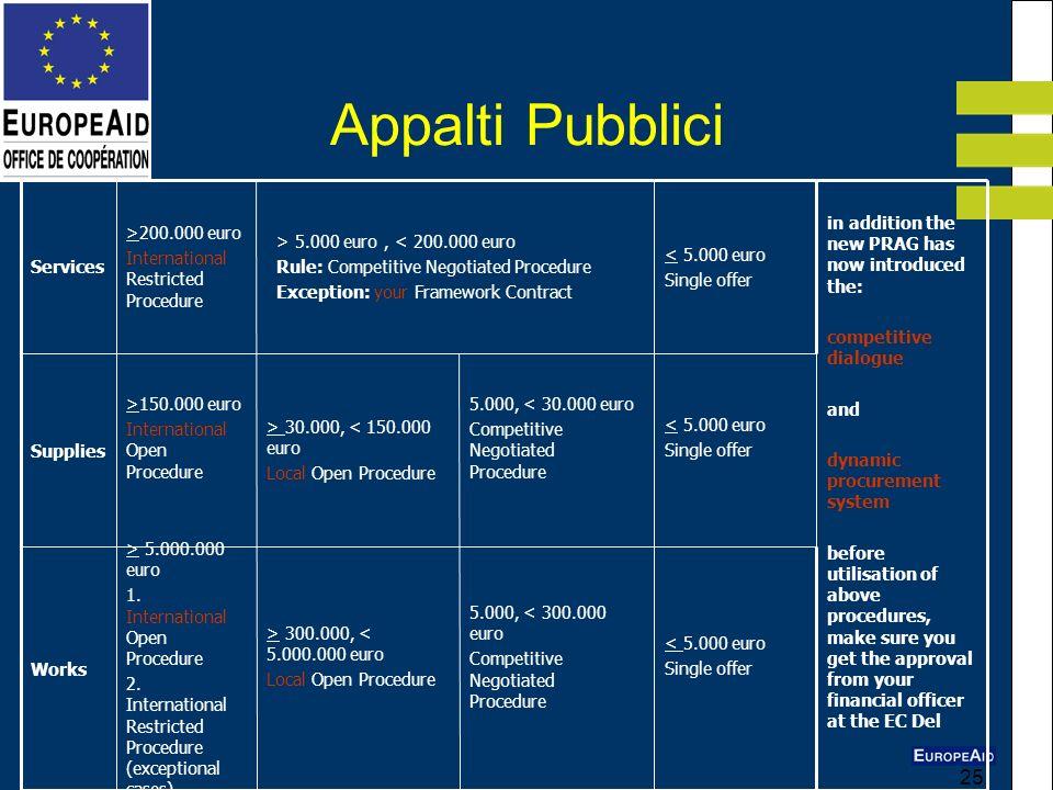 25 Appalti Pubblici < 5.000 euro Single offer < 5.000 euro Single offer < 5.000 euro Single offer 5.000, < 300.000 euro Competitive Negotiated Procedu