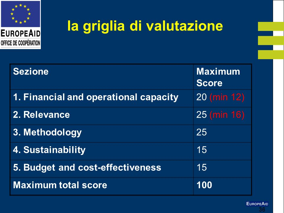 36 SezioneMaximum Score 1. Financial and operational capacity20 (min 12) 2. Relevance25 (min 16) 3. Methodology25 4. Sustainability15 5. Budget and co