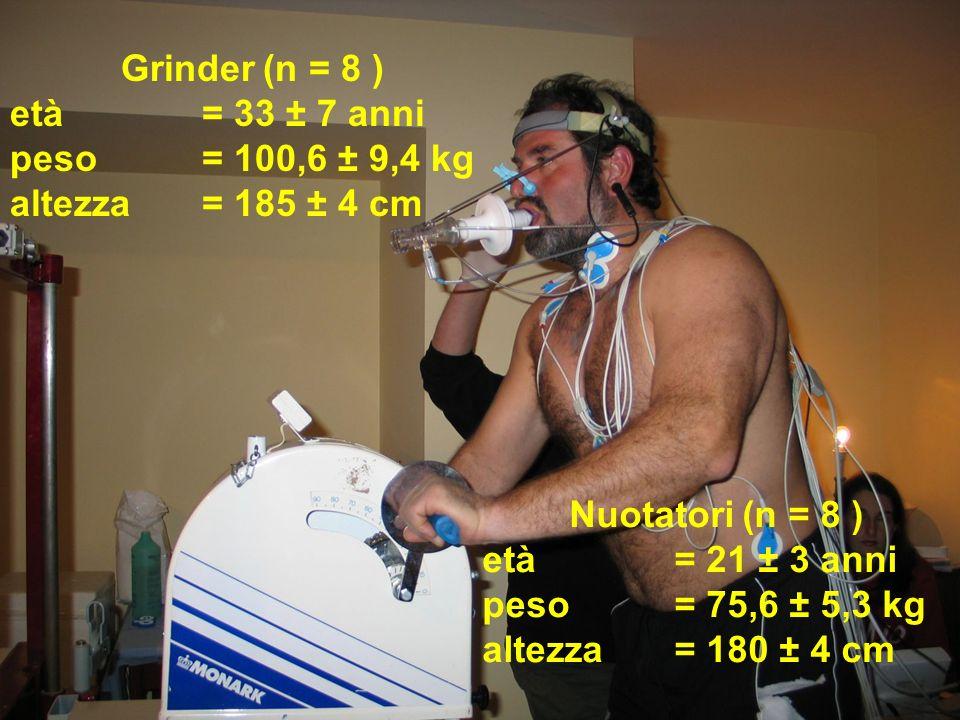 Grinder (n = 8 ) età = 33 ± 7 anni peso = 100,6 ± 9,4 kg altezza= 185 ± 4 cm Nuotatori (n = 8 ) età = 21 ± 3 anni peso = 75,6 ± 5,3 kg altezza= 180 ±