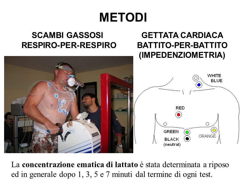 METODI SCAMBI GASSOSI RESPIRO-PER-RESPIRO GETTATA CARDIACA BATTITO-PER-BATTITO (IMPEDENZIOMETRIA) La concentrazione ematica di lattato è stata determi