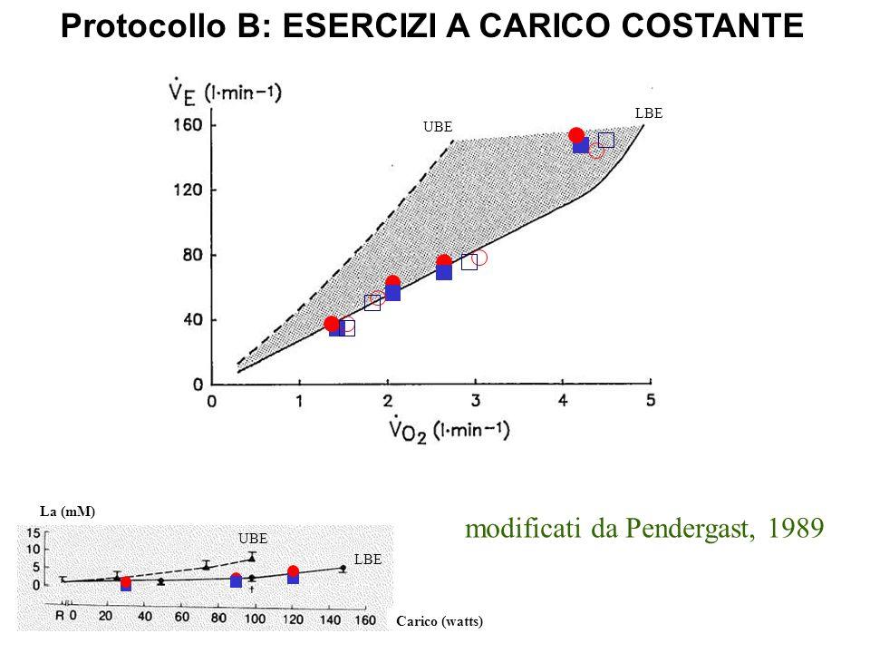 Protocollo B: ESERCIZI A CARICO COSTANTE modificati da Pendergast, 1989 Carico (watts) La (mM) UBE LBE