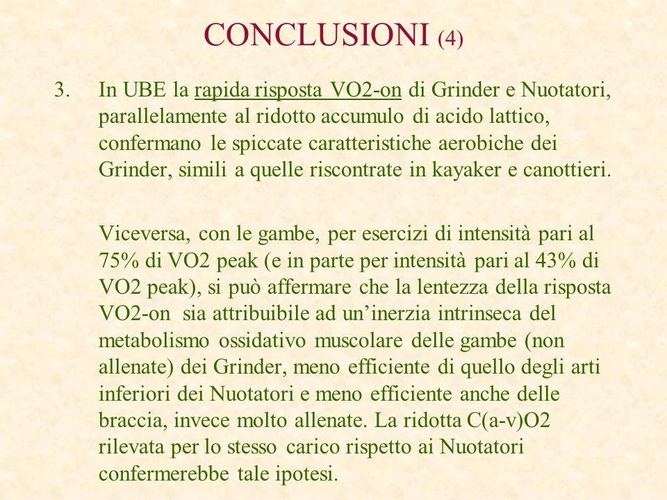 CONCLUSIONI (4) 3.In UBE la rapida risposta VO2-on di Grinder e Nuotatori, parallelamente al ridotto accumulo di acido lattico, confermano le spiccate