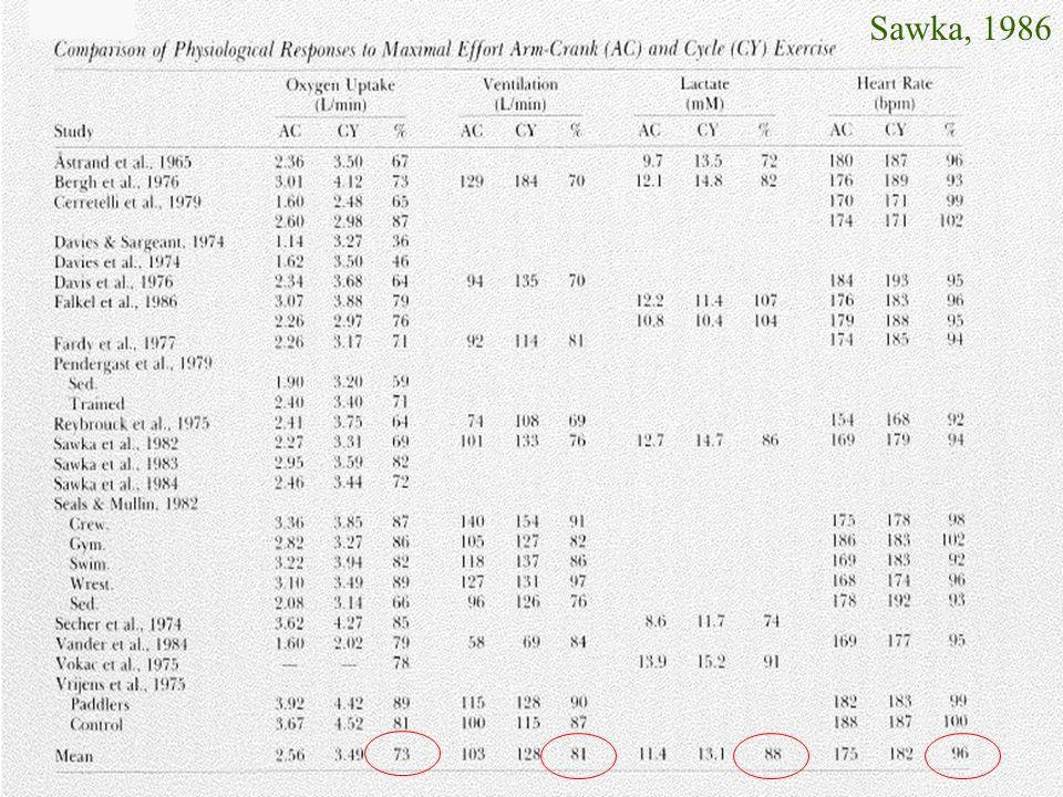 -Ad esaurimento, in soggetti non allenati con le braccia: la massima potenza aerobica è 30% inferiore per UBE rispetto a LBE, così come la gettata cardiaca (più per una riduzione dei valori massimi di Gs che di FC).
