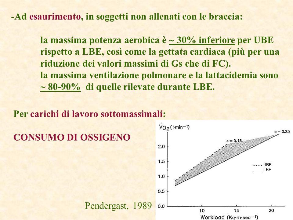 -Ad esaurimento, in soggetti non allenati con le braccia: la massima potenza aerobica è 30% inferiore per UBE rispetto a LBE, così come la gettata car