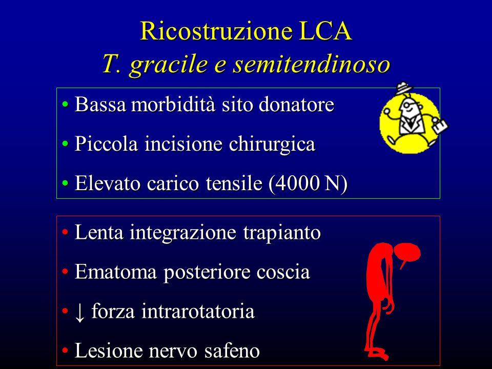 Ricostruzione LCA T. gracile e semitendinoso Bassa morbidità sito donatore Bassa morbidità sito donatore Piccola incisione chirurgica Piccola incision