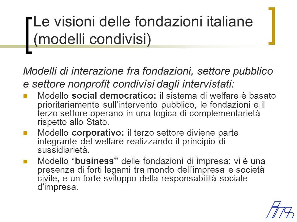 Le visioni delle fondazioni italiane (modelli condivisi) Modelli di interazione fra fondazioni, settore pubblico e settore nonprofit condivisi dagli i