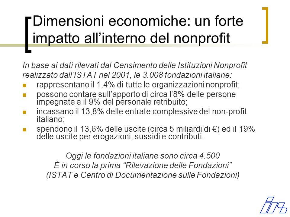 In base ai dati rilevati dal Censimento delle Istituzioni Nonprofit realizzato dallISTAT nel 2001, le 3.008 fondazioni italiane: rappresentano il 1,4% di tutte le organizzazioni nonprofit; possono contare sullapporto di circa l8% delle persone impegnate e il 9% del personale retribuito; incassano il 13,8% delle entrate complessive del non-profit italiano; spendono il 13,6% delle uscite (circa 5 miliardi di ) ed il 19% delle uscite per erogazioni, sussidi e contributi.