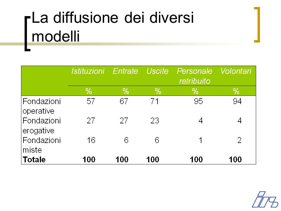 La diffusione dei diversi modelli