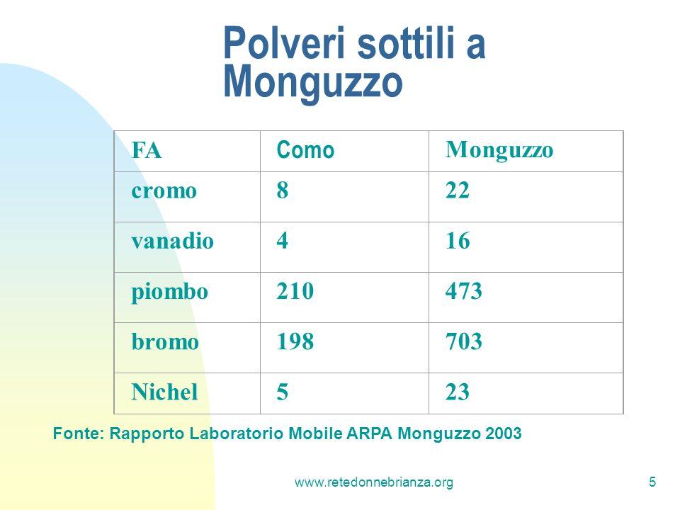 www.retedonnebrianza.org5 Polveri sottili a Monguzzo FA Como Monguzzo cromo822 vanadio416 piombo210473 bromo198703 Nichel523 Fonte: Rapporto Laboratorio Mobile ARPA Monguzzo 2003