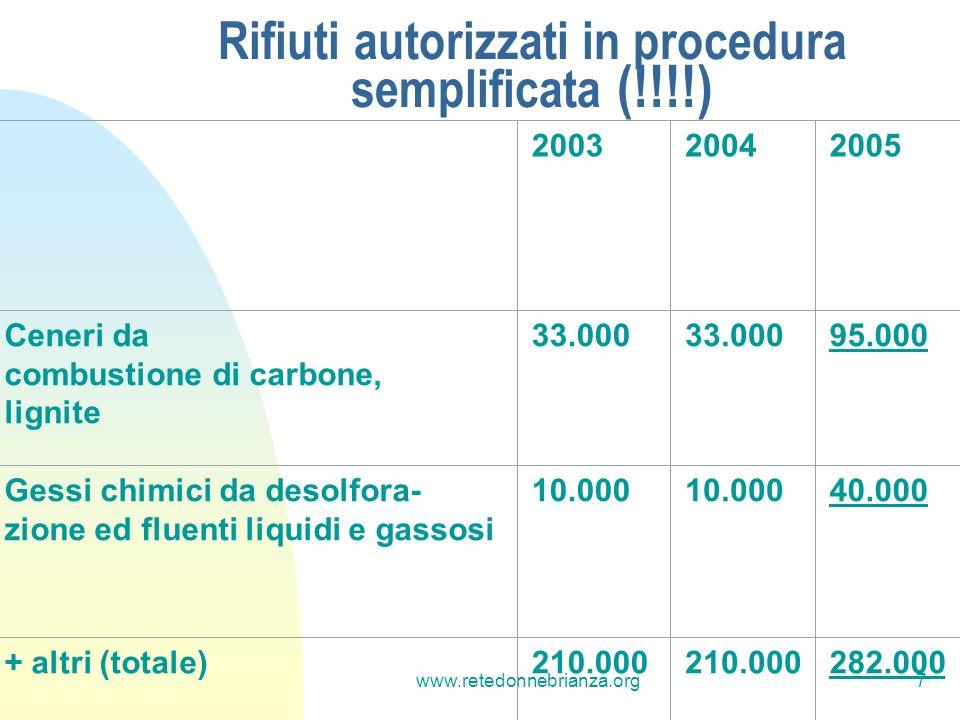www.retedonnebrianza.org7 Rifiuti autorizzati in procedura semplificata (!!!!) 200320042005 Ceneri da combustione di carbone, lignite 33.000 95.000 Gessi chimici da desolfora- zione ed fluenti liquidi e gassosi 10.000 40.000 + altri (totale)210.000 282.000
