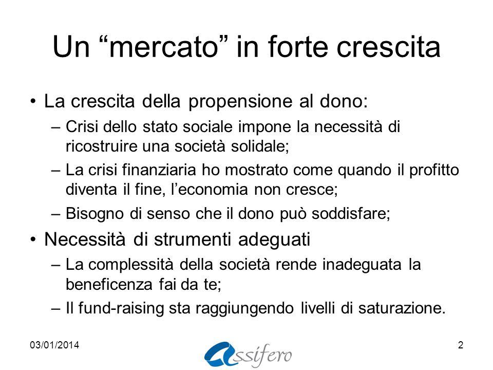 Un mercato in forte crescita La crescita della propensione al dono: –Crisi dello stato sociale impone la necessità di ricostruire una società solidale