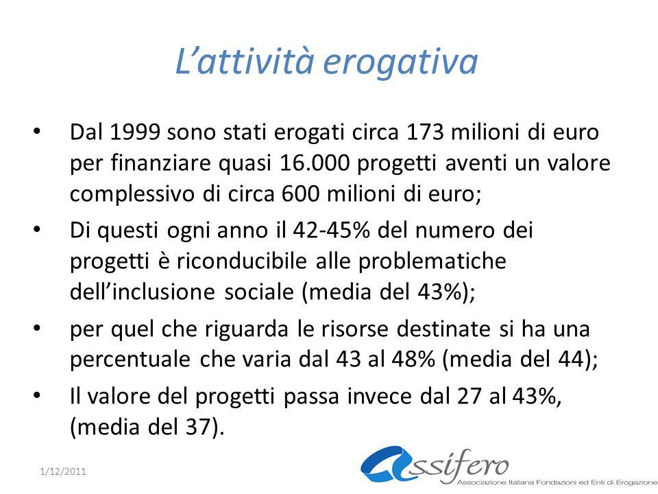 Lattività erogativa Dal 1999 sono stati erogati circa 173 milioni di euro per finanziare quasi 16.000 progetti aventi un valore complessivo di circa 600 milioni di euro; Di questi ogni anno il 42-45% del numero dei progetti è riconducibile alle problematiche dellinclusione sociale (media del 43%); per quel che riguarda le risorse destinate si ha una percentuale che varia dal 43 al 48% (media del 44); Il valore del progetti passa invece dal 27 al 43%, (media del 37).