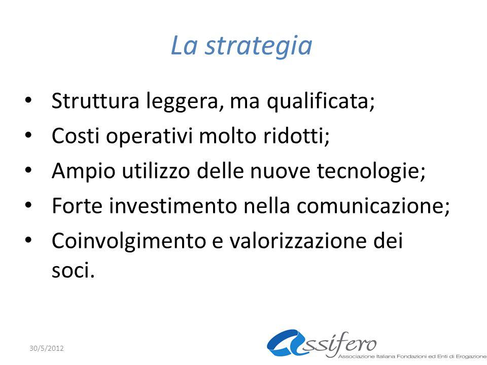 La strategia Struttura leggera, ma qualificata; Costi operativi molto ridotti; Ampio utilizzo delle nuove tecnologie; Forte investimento nella comunicazione; Coinvolgimento e valorizzazione dei soci.