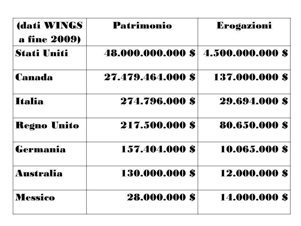 (dati WINGS a fine 2009) PatrimonioErogazioni Stati Uniti48.000.000.000 $4.500.000.000 $ Canada27.479.464.000 $137.000.000 $ Italia274.796.000 $29.694
