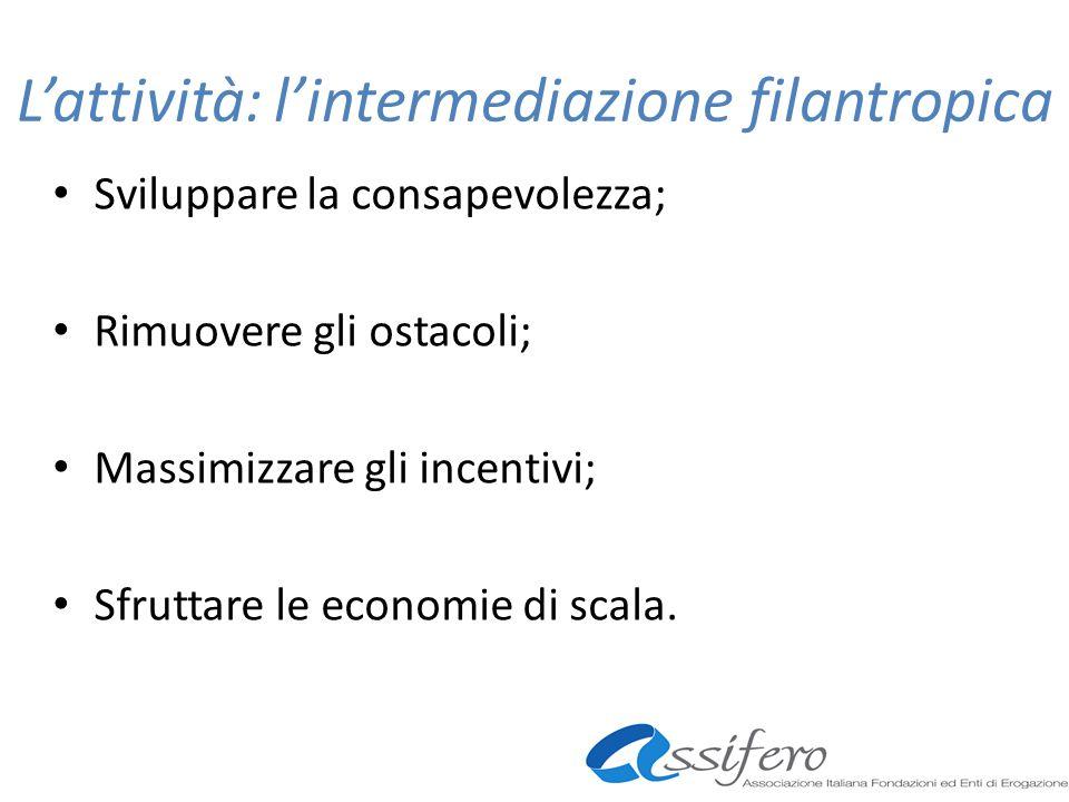 Lattività: lintermediazione filantropica Sviluppare la consapevolezza; Rimuovere gli ostacoli; Massimizzare gli incentivi; Sfruttare le economie di sc