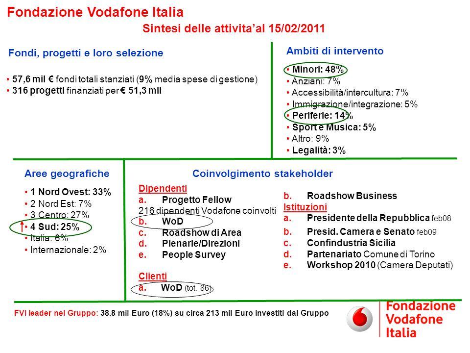 5 Fondazione Vodafone Italia Il programma World of difference OBIETTIVO Mettere al servizio del Terzo settore la professionalità, la passione e lenergia del mondo Vodafone, attraverso il diretto coinvolgimento dei clienti e dipendenti Vodafone che potranno svolgere unattività lavorativa presso gli enti non profit.