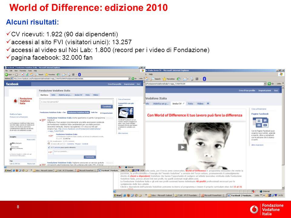 8 World of Difference: edizione 2010 Alcuni risultati: CV ricevuti: 1.922 (90 dai dipendenti) accessi al sito FVI (visitatori unici): 13.257 accessi al video sul Noi Lab: 1.800 (record per i video di Fondazione) pagina facebook: 32.000 fan