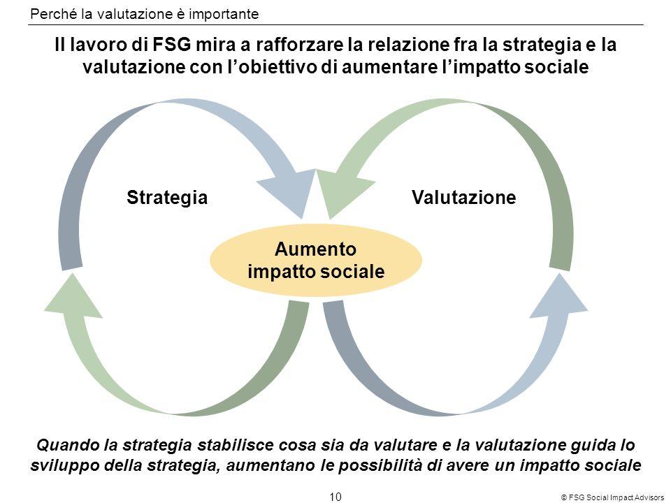 10 © FSG Social Impact Advisors StrategiaValutazione Aumento impatto sociale Il lavoro di FSG mira a rafforzare la relazione fra la strategia e la valutazione con lobiettivo di aumentare limpatto sociale Quando la strategia stabilisce cosa sia da valutare e la valutazione guida lo sviluppo della strategia, aumentano le possibilità di avere un impatto sociale Perché la valutazione è importante