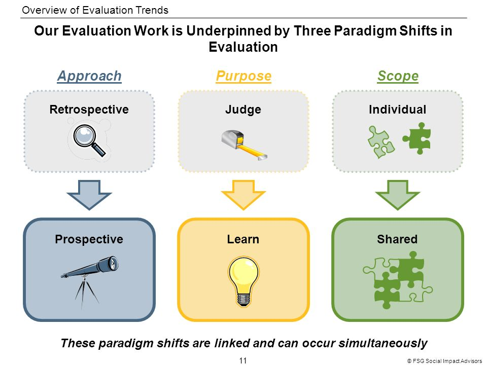 11 © FSG Social Impact Advisors Our Evaluation Work is Underpinned by Three Paradigm Shifts in Evaluation These paradigm shifts are linked and can occur simultaneously ApproachPurposeScope Retrospective Prospective Judge Learn Individual Shared Overview of Evaluation Trends