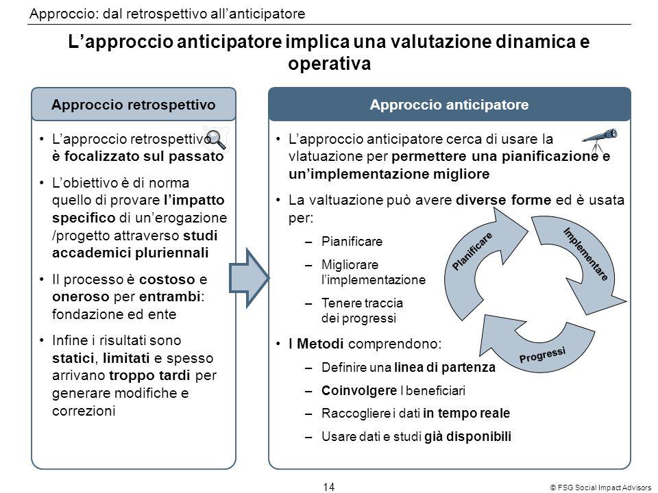 14 © FSG Social Impact Advisors Lapproccio anticipatore implica una valutazione dinamica e operativa Approccio anticipatoreApproccio retrospettivo Lap