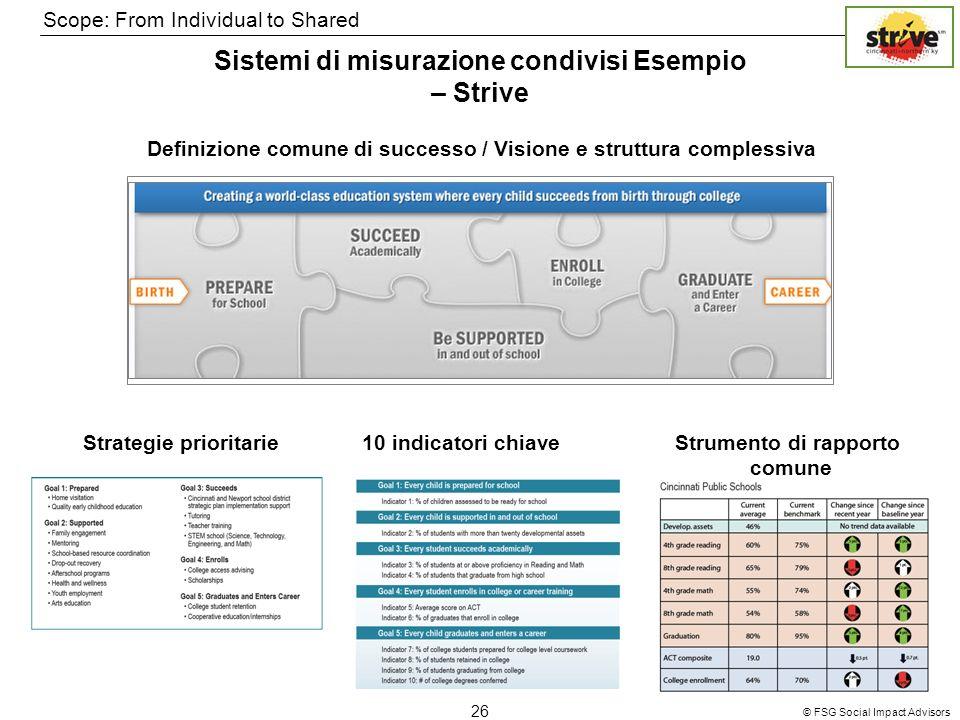© FSG Social Impact Advisors 26 Scope: From Individual to Shared Sistemi di misurazione condivisi Esempio – Strive Definizione comune di successo / Vi