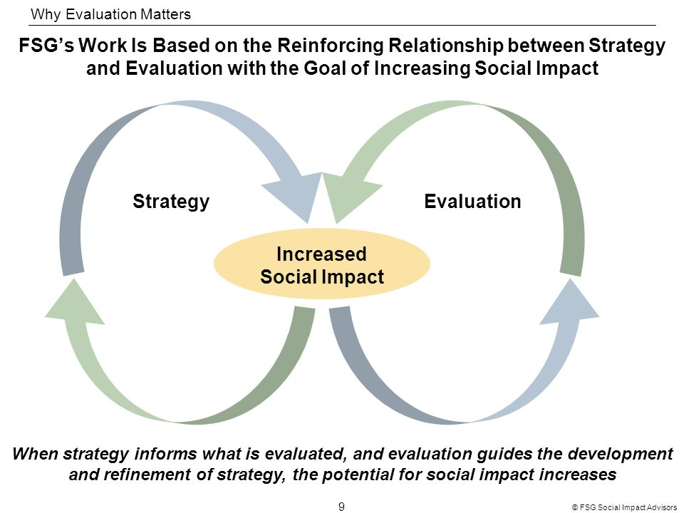 9 © FSG Social Impact Advisors StrategyEvaluation Increased Social Impact FSGs Work Is Based on the Reinforcing Relationship between Strategy and Evaluation with the Goal of Increasing Social Impact When strategy informs what is evaluated, and evaluation guides the development and refinement of strategy, the potential for social impact increases Why Evaluation Matters