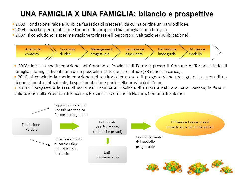 Management progettuale Concorso di idee Valutazione esperienza Definizione linee guida Diffusione modello Analisi del contesto 2003: Fondazione Paidei