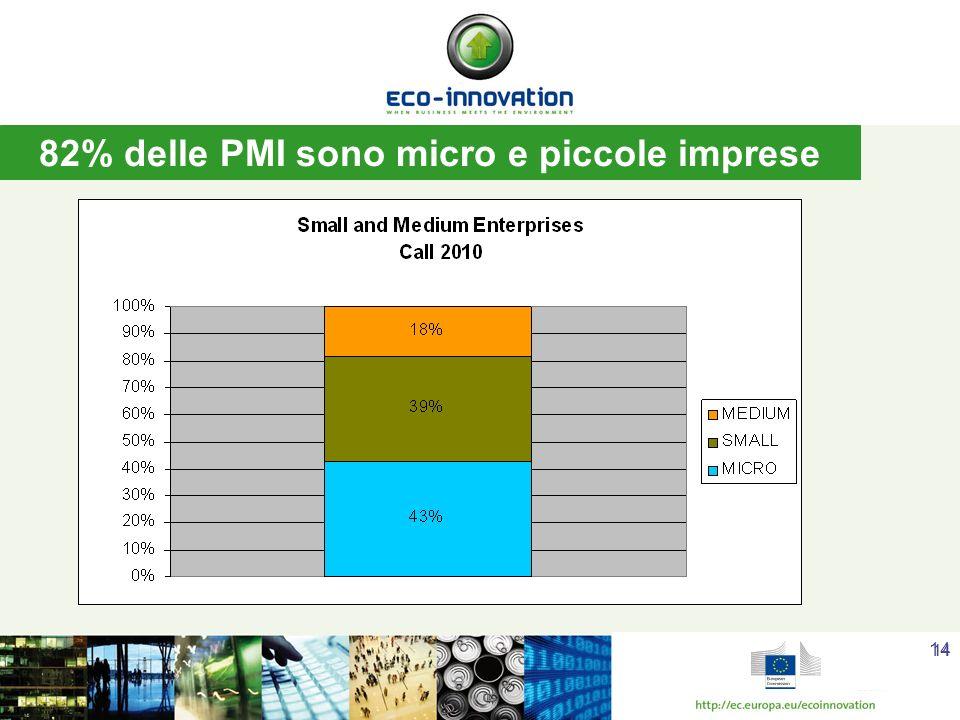 14 82% delle PMI sono micro e piccole imprese