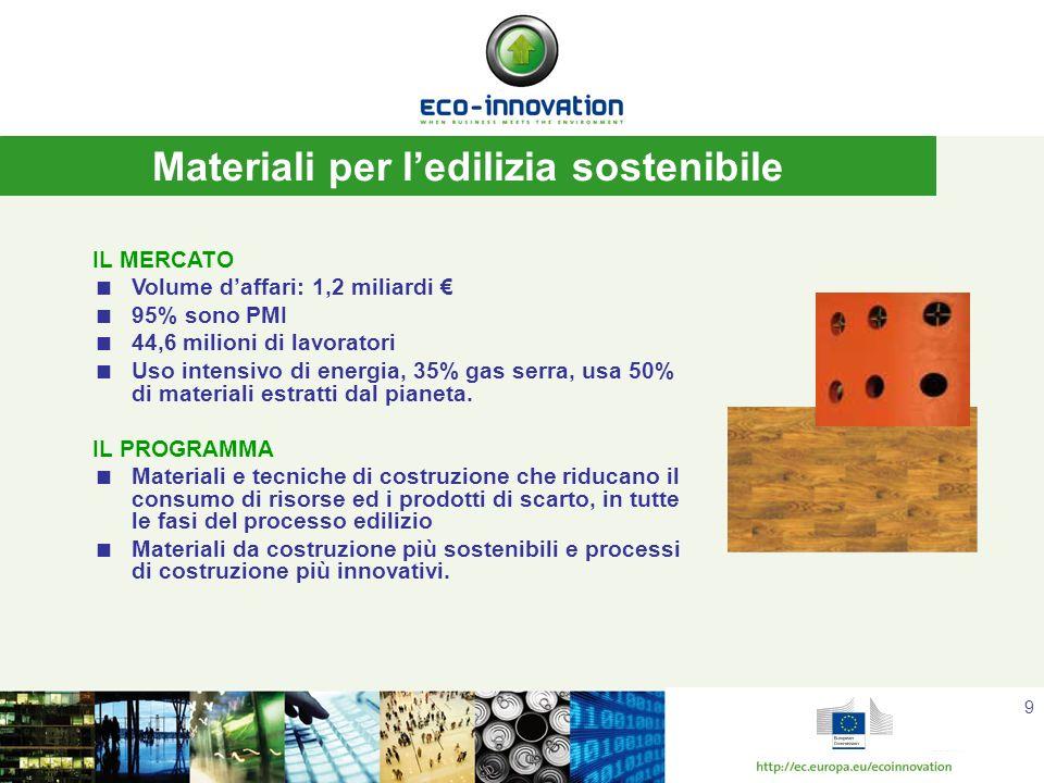 10 Industria dei prodotti alimentari IL MERCATO Volume daffari 965 miliardi 99% sono PMI, 4,4 milioni di lavoratori Bassi investimenti in innovazione (0,37% del fatturato) Determina il 23% delluso delle risorse globali e produce il 18% dei gas serra IL PROGRAMMA Prodotti (incluso il packaging), processi e servizi che mirano ad un uso più efficiente delle risorse, alla riduzione, al riciclo ed al recupero degli scarti, alla riduzione delle emissioni inquinanti Nuovi processi di produzione che mirano ad un alto risparmio delle risorse idriche e/o una migliore qualità dellacqua.