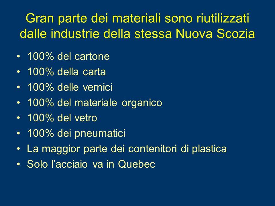 Gran parte dei materiali sono riutilizzati dalle industrie della stessa Nuova Scozia 100% del cartone 100% della carta 100% delle vernici 100% del materiale organico 100% del vetro 100% dei pneumatici La maggior parte dei contenitori di plastica Solo lacciaio va in Quebec