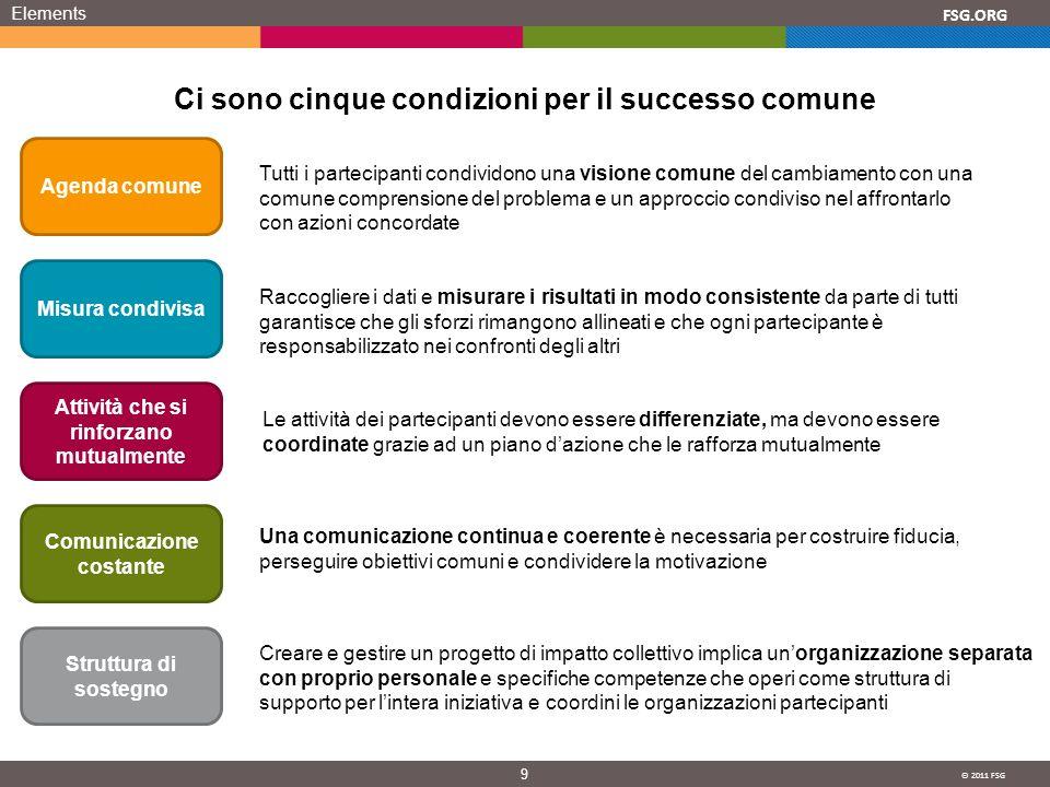 © 2011 FSG 9 FSG.ORG Elements Ci sono cinque condizioni per il successo comune Agenda comune Misura condivisa Attività che si rinforzano mutualmente C