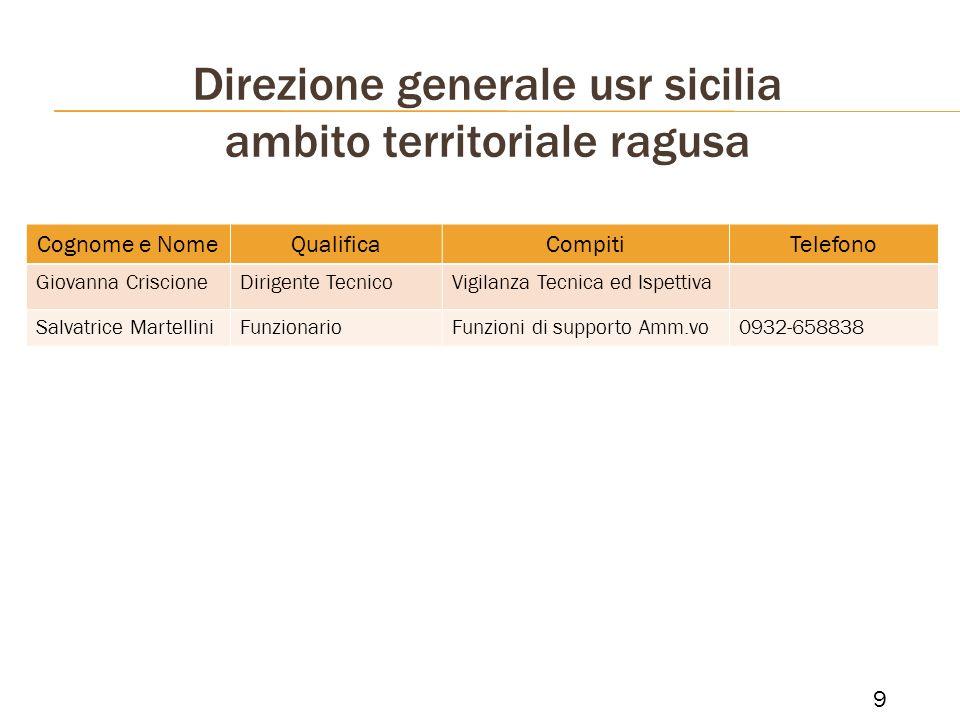 Direzione generale usr sicilia ambito territoriale ragusa 9 Cognome e NomeQualificaCompitiTelefono Giovanna CriscioneDirigente TecnicoVigilanza Tecnic