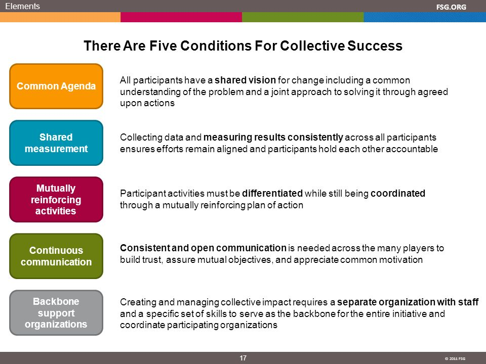© 2011 FSG 17 FSG.ORG Elements There Are Five Conditions For Collective Success Common Agenda Shared measurement Mutually reinforcing activities Continuous communication Backbone support organizations All participants have a shared vision for change including a common understanding of the problem and a joint approach to solving it through agreed upon actions Collecting data and measuring results consistently across all participants ensures efforts remain aligned and participants hold each other accountable Participant activities must be differentiated while still being coordinated through a mutually reinforcing plan of action Consistent and open communication is needed across the many players to build trust, assure mutual objectives, and appreciate common motivation Creating and managing collective impact requires a separate organization with staff and a specific set of skills to serve as the backbone for the entire initiative and coordinate participating organizations