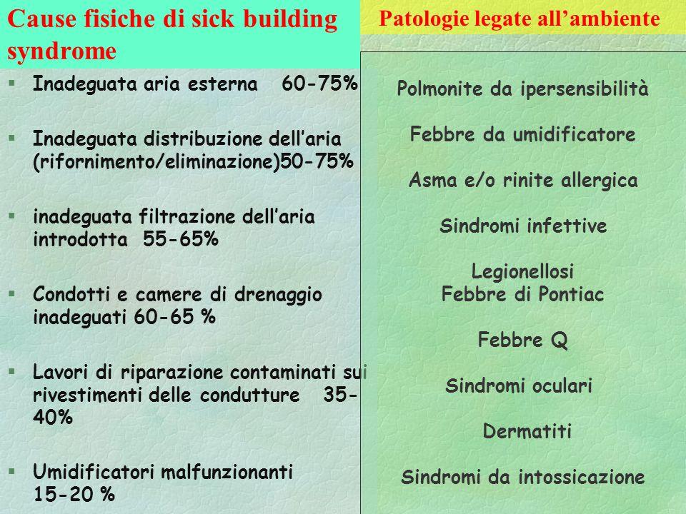 Cause fisiche di sick building syndrome §Inadeguata aria esterna 60-75% §Inadeguata distribuzione dellaria (rifornimento/eliminazione)50-75% §inadegua