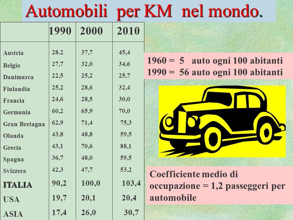 Automobili per KM nel mondo. 1990 2000 2010 Austria Belgio Danimarca Finlandia Francia Germania Gran Bretagna Olanda Grecia Spagna SvizzeraITALIA USA