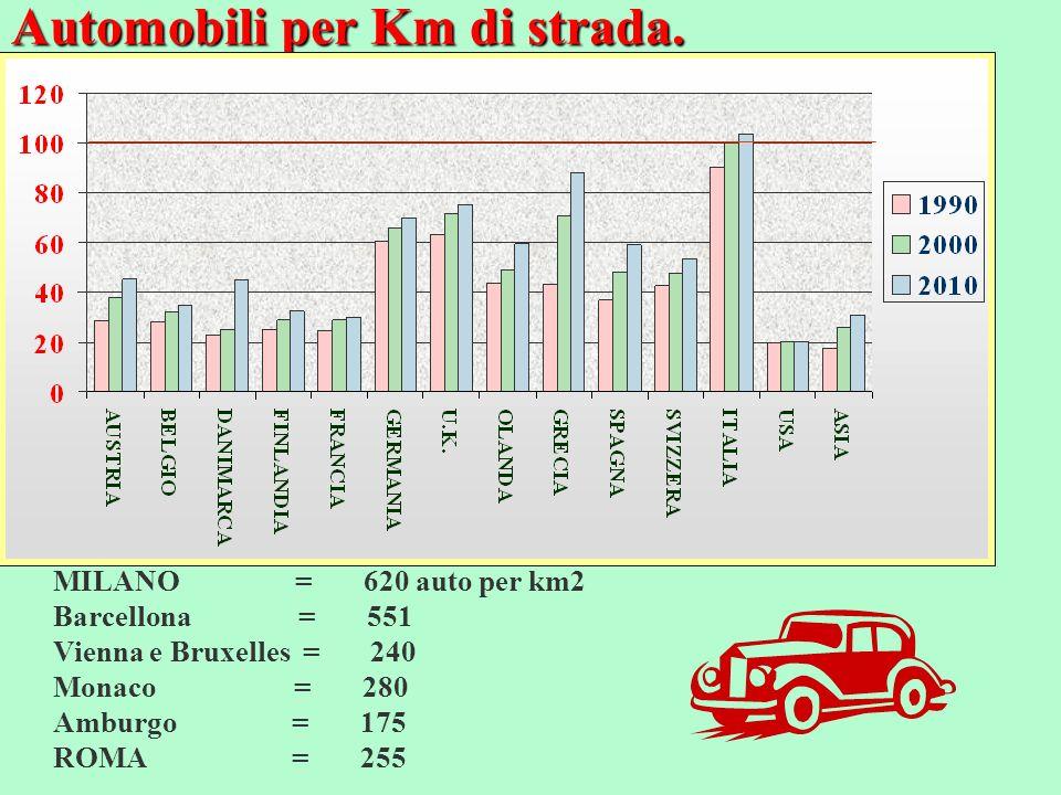 Automobili per Km di strada. MILANO = 620 auto per km2 Barcellona = 551 Vienna e Bruxelles = 240 Monaco = 280 Amburgo = 175 ROMA = 255