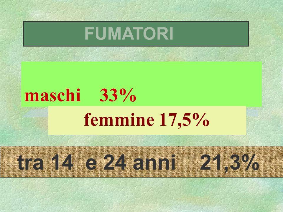 maschi 33% femmine 17,5% FUMATORI tra 14 e 24 anni 21,3%