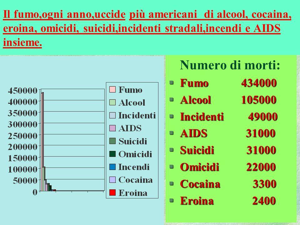 Il fumo,ogni anno,uccide più americani di alcool, cocaina, eroina, omicidi, suicidi,incidenti stradali,incendi e AIDS insieme. Numero di morti: §Fumo