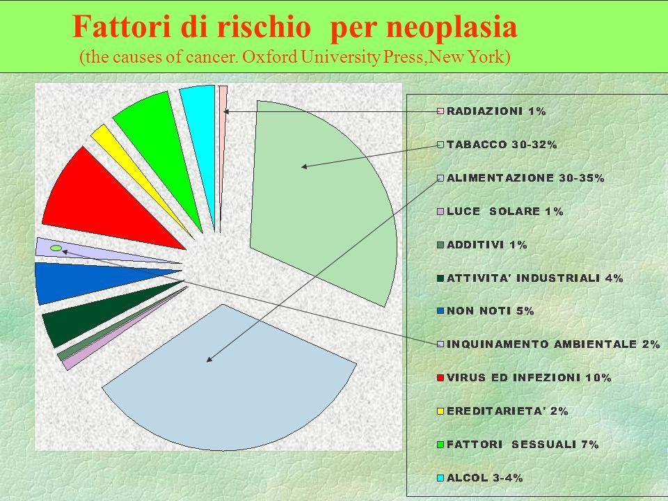 Fattori di rischio per neoplasia (the causes of cancer. Oxford University Press,New York)