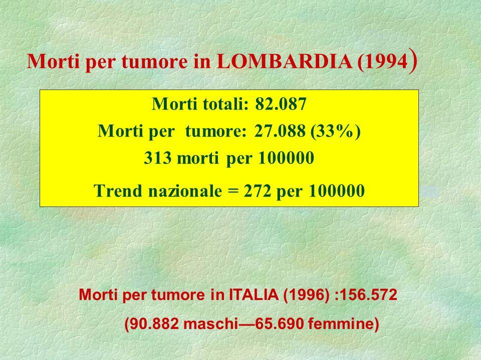Morti per tumore in LOMBARDIA (1994 ) Morti totali: 82.087 Morti per tumore: 27.088 (33%) 313 morti per 100000 Trend nazionale = 272 per 100000 Morti