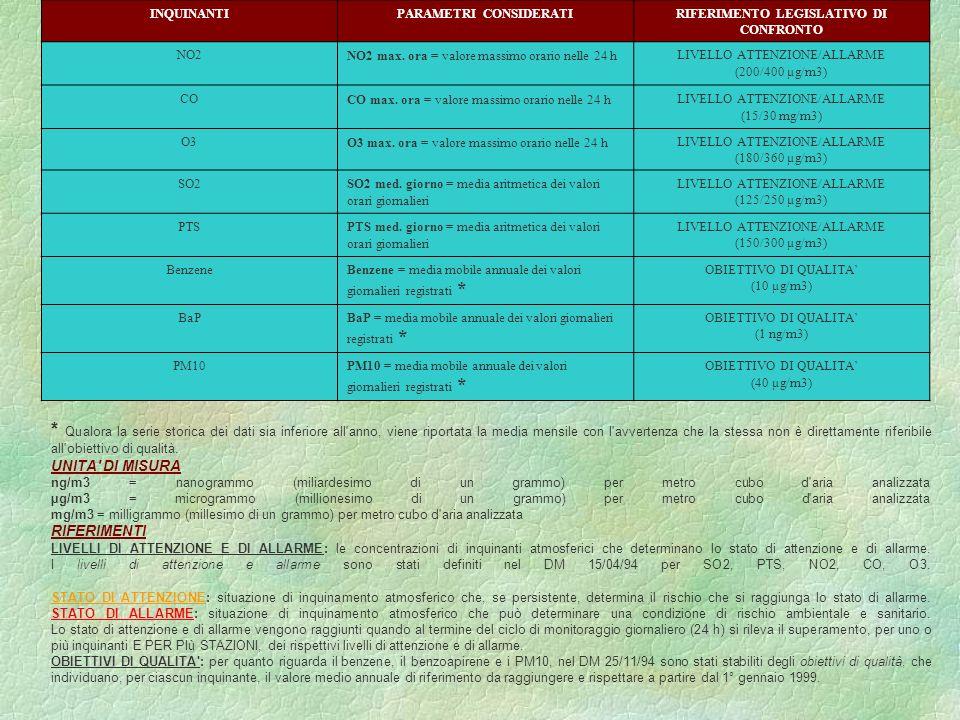 PIOMBO (LIMITE DI ACCETTABILITA: 2 g/m3 (media delle conc.
