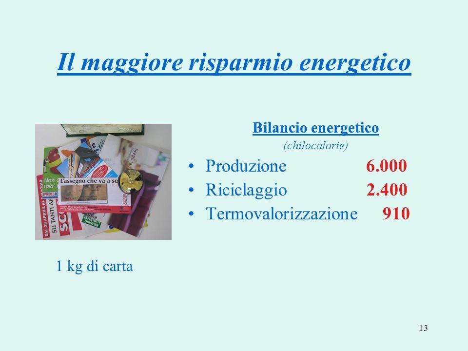 13 Il maggiore risparmio energetico Bilancio energetico (chilocalorie) Produzione 6.000 Riciclaggio 2.400 Termovalorizzazione 910 1 kg di carta